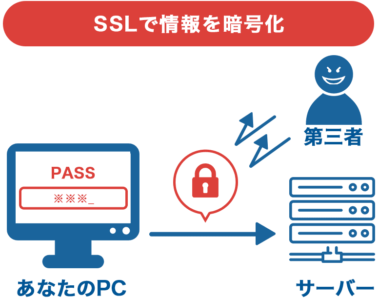 SSLで情報を暗号化